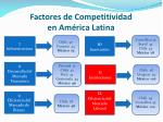 factores de competitividad en am rica latina13