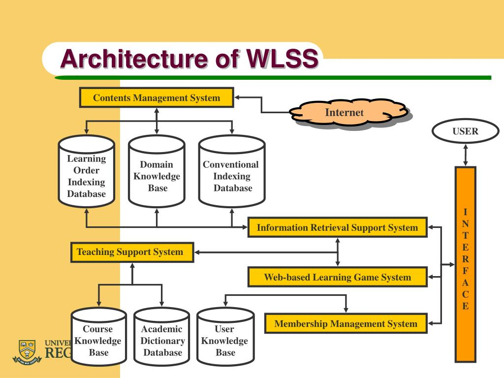Architecture of WLSS