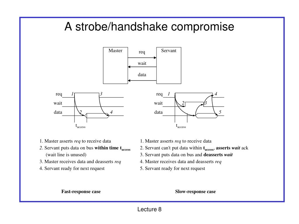 A strobe/handshake compromise