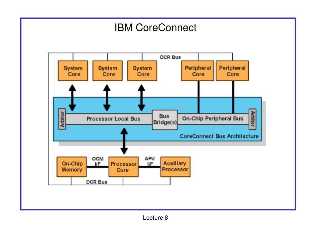 IBM CoreConnect