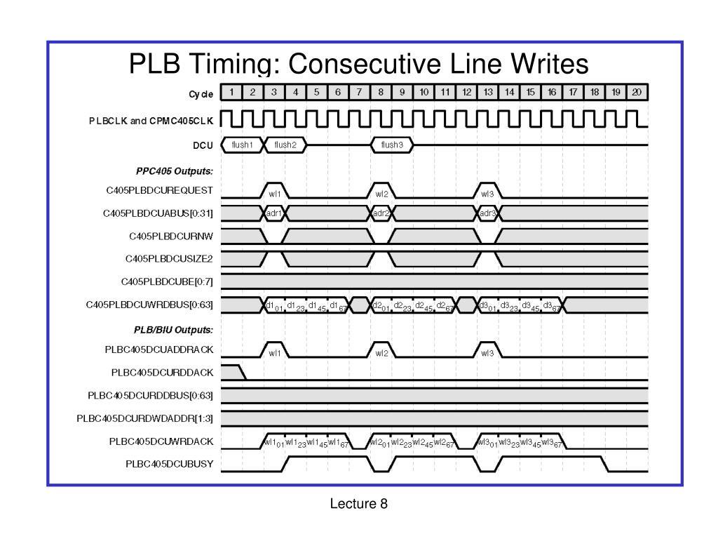 PLB Timing: Consecutive Line Writes