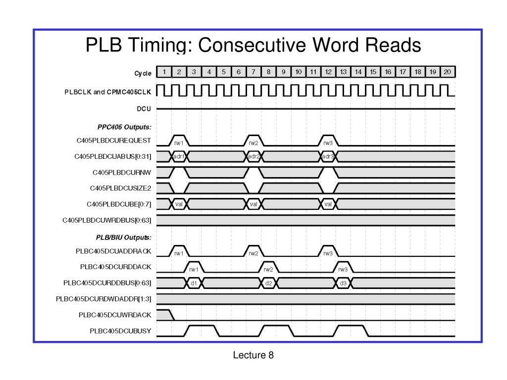 PLB Timing: Consecutive Word Reads