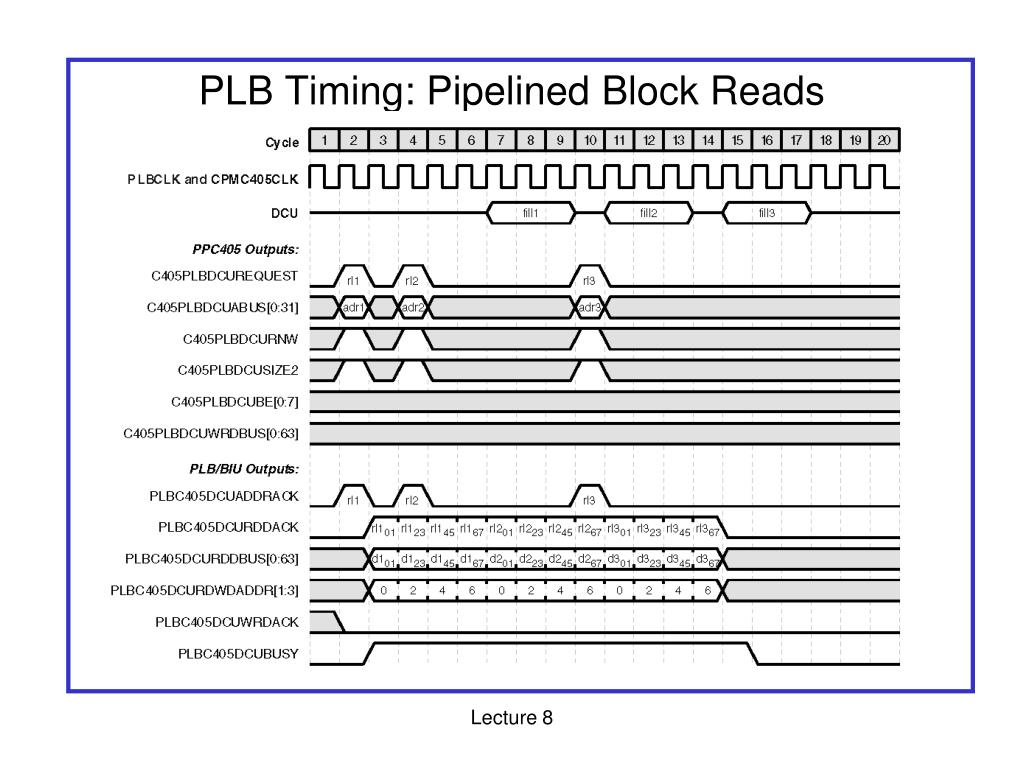 PLB Timing: Pipelined Block Reads