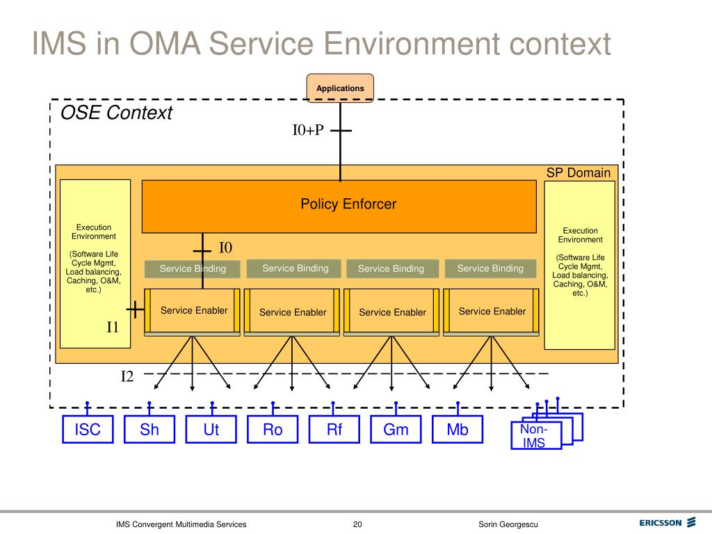 IMS in OMA Service Environment context