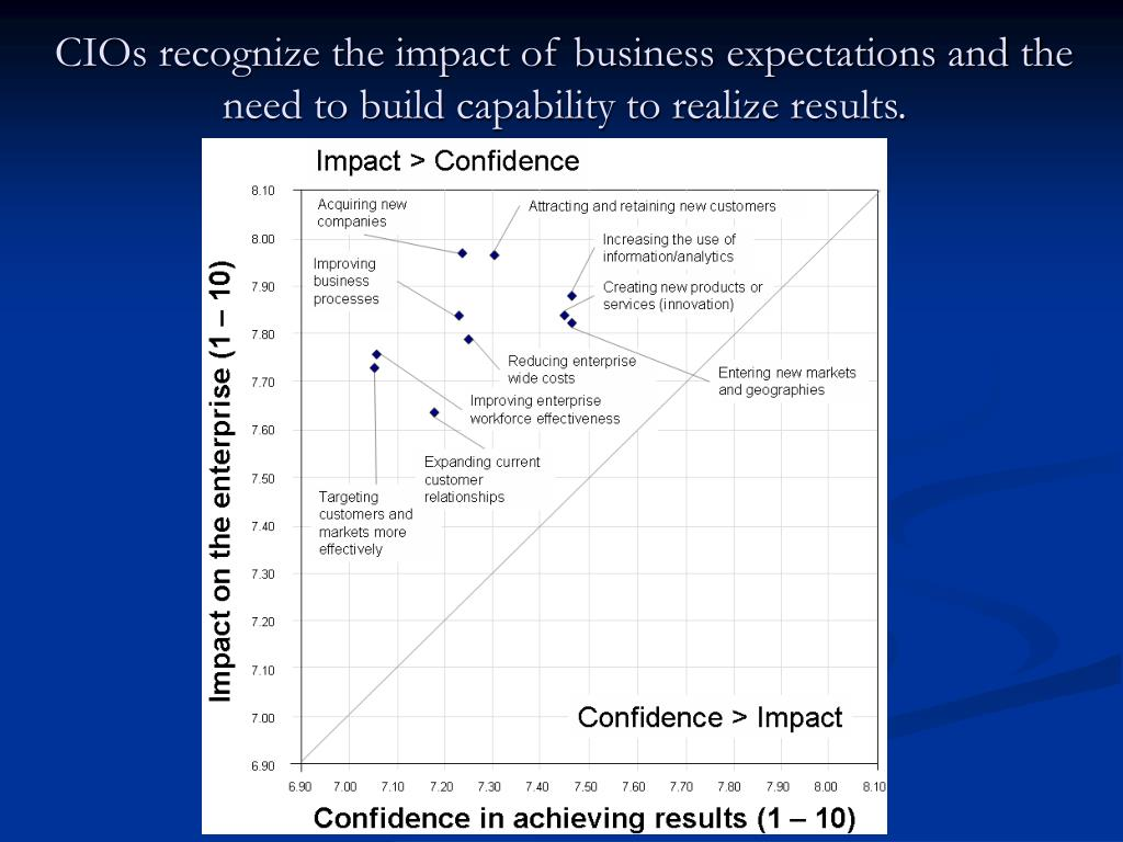 CIOs recognize the impact of business expectations and the need to build capability to realize results.