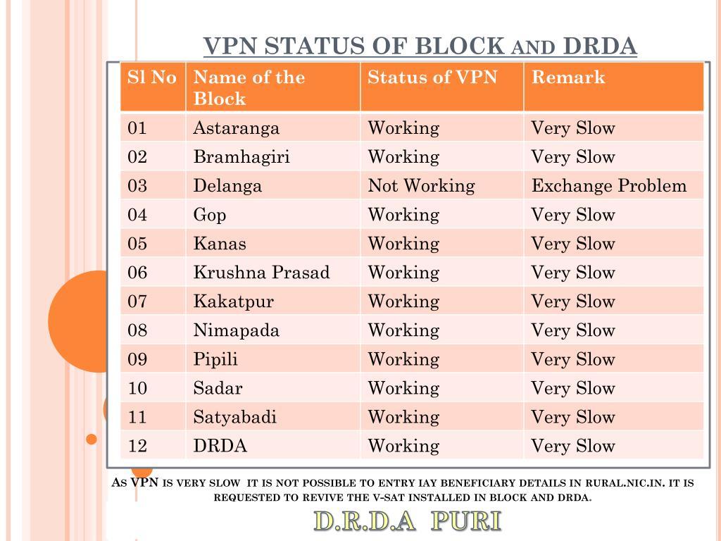 VPN STATUS OF BLOCK and DRDA