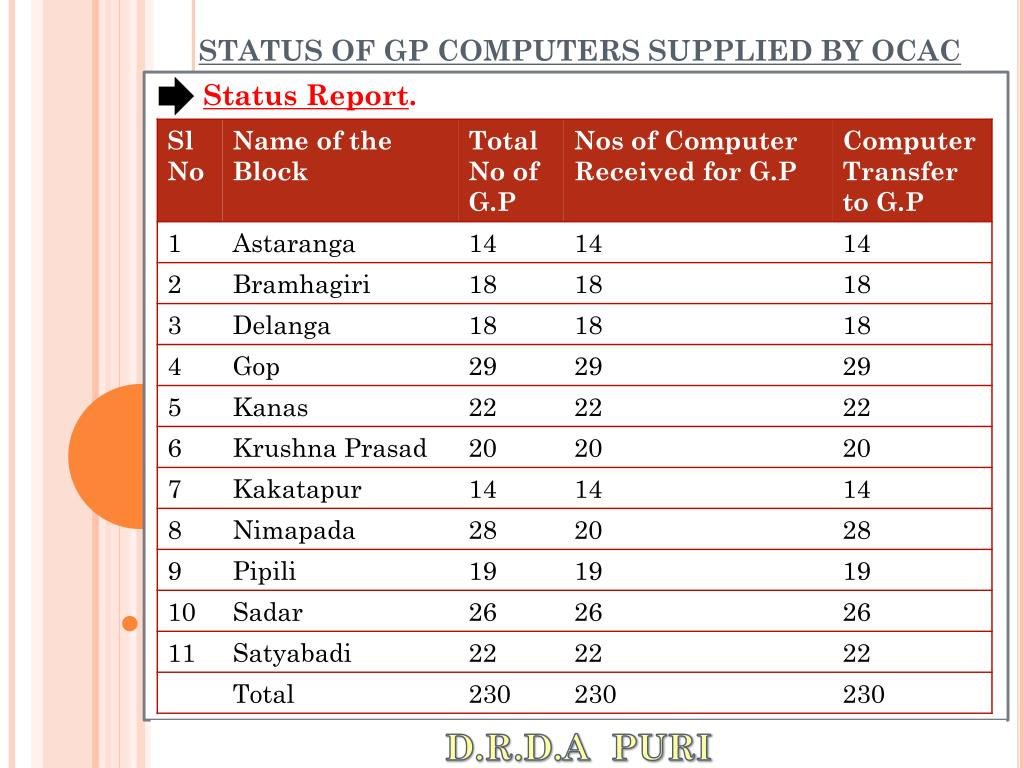 STATUS OF GP COMPUTERS SUPPLIED BY OCAC