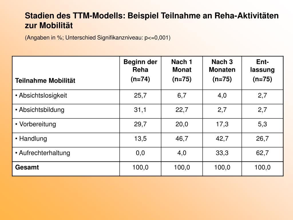 Stadien des TTM-Modells: Beispiel Teilnahme an Reha-Aktivitäten zur Mobilität
