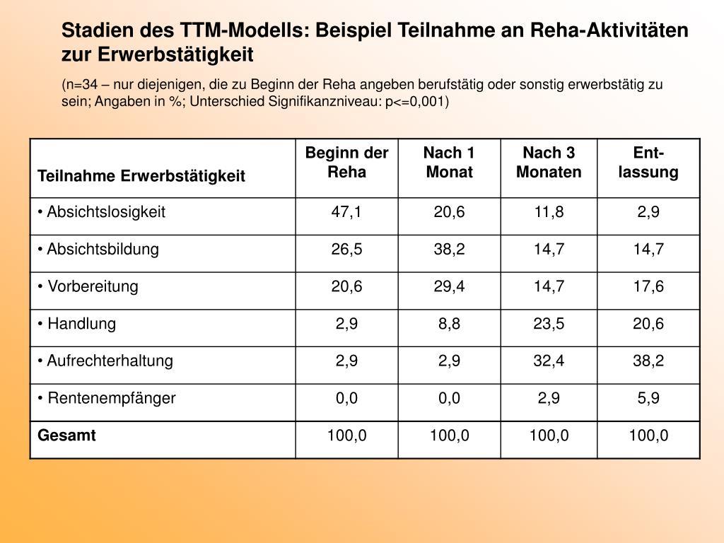Stadien des TTM-Modells: Beispiel Teilnahme an Reha-Aktivitäten zur Erwerbstätigkeit