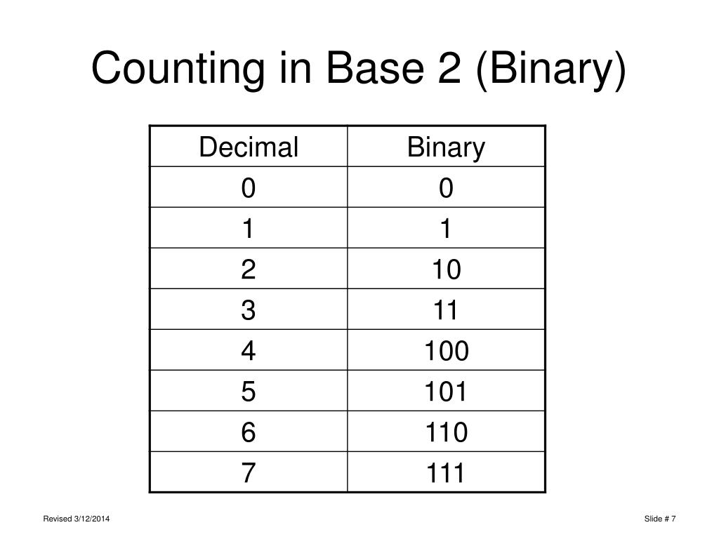 Counting in Base 2 (Binary)