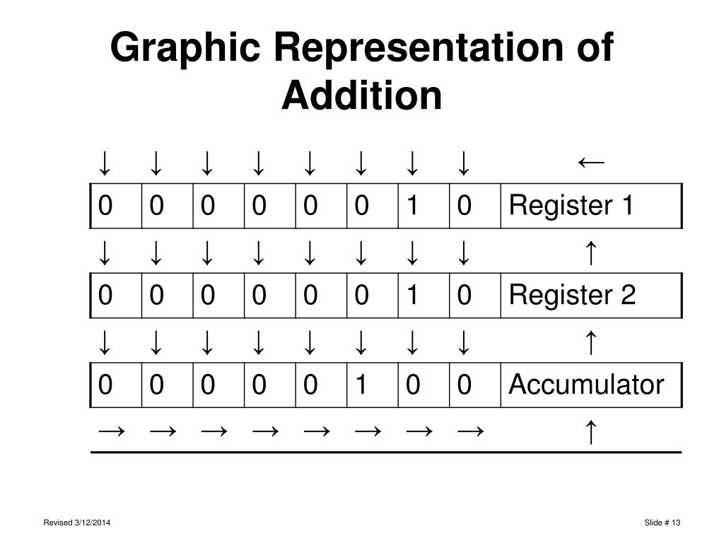Graphic Representation of Addition