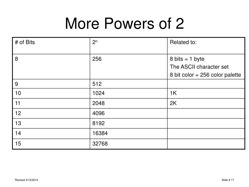 More Powers of 2