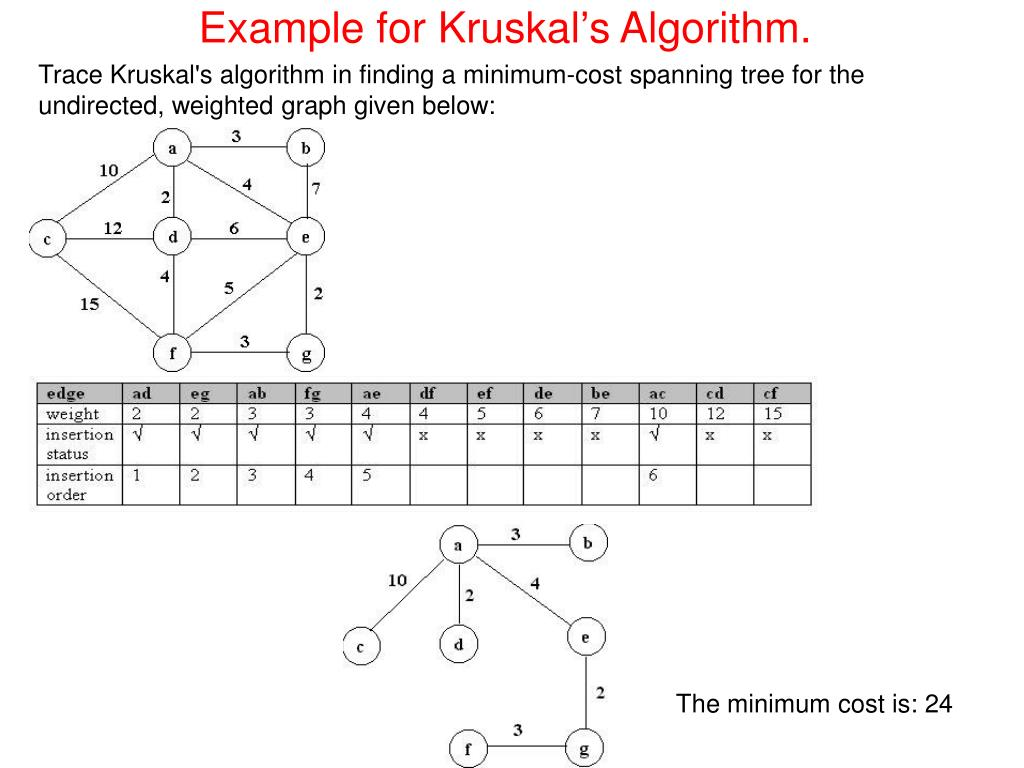Example for Kruskal's Algorithm.