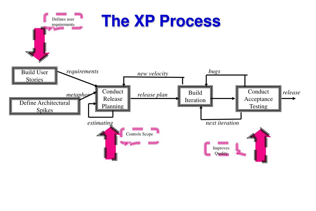 The XP Process