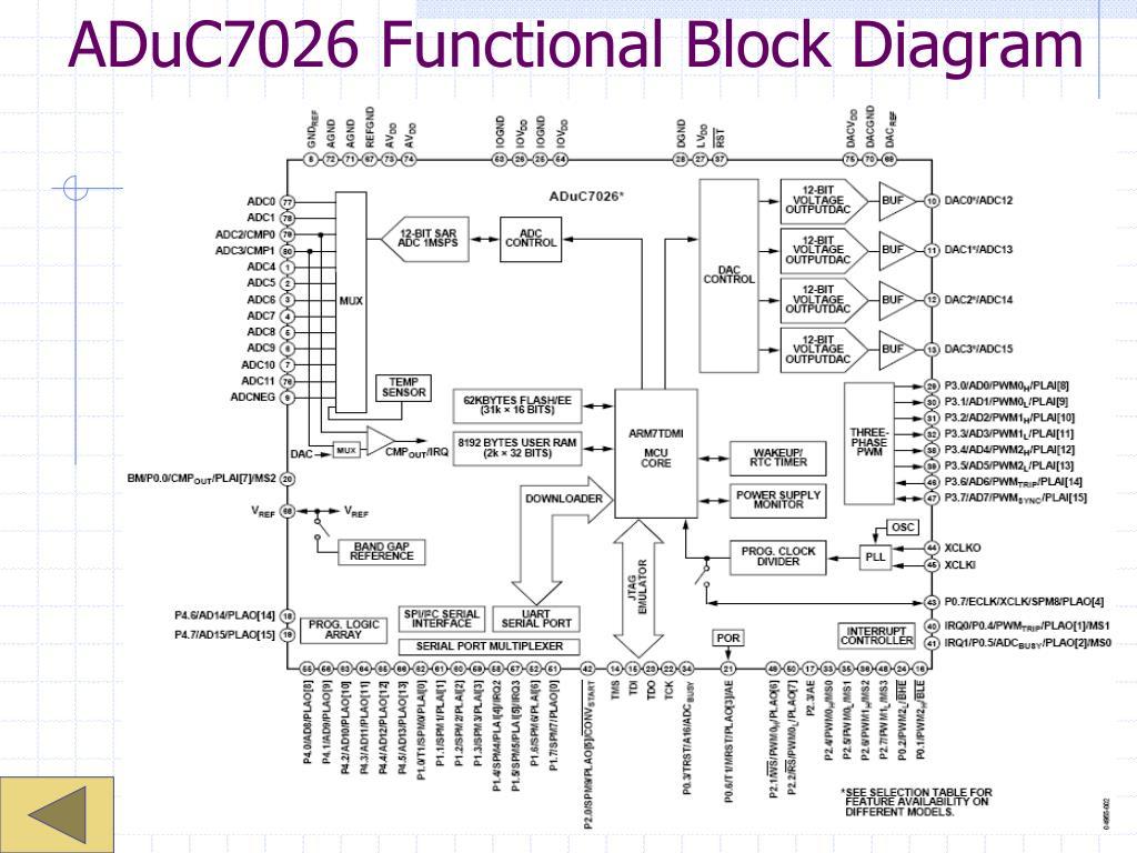 ADuC7026 Functional Block Diagram