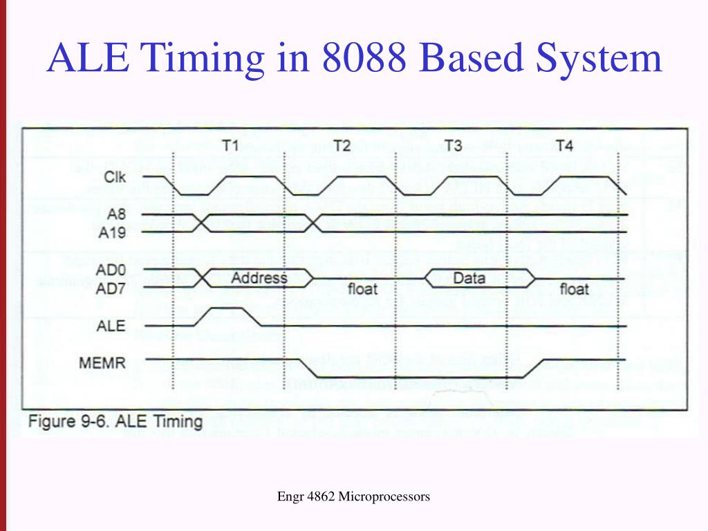 ALE Timing in 8088 Based System