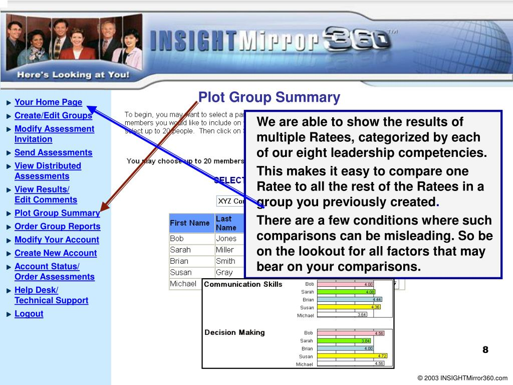 Plot Group Summary