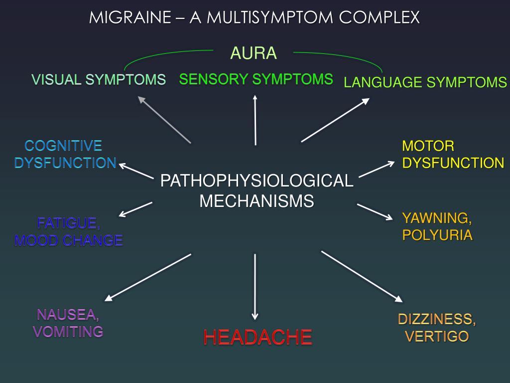 MIGRAINE – A MULTISYMPTOM COMPLEX