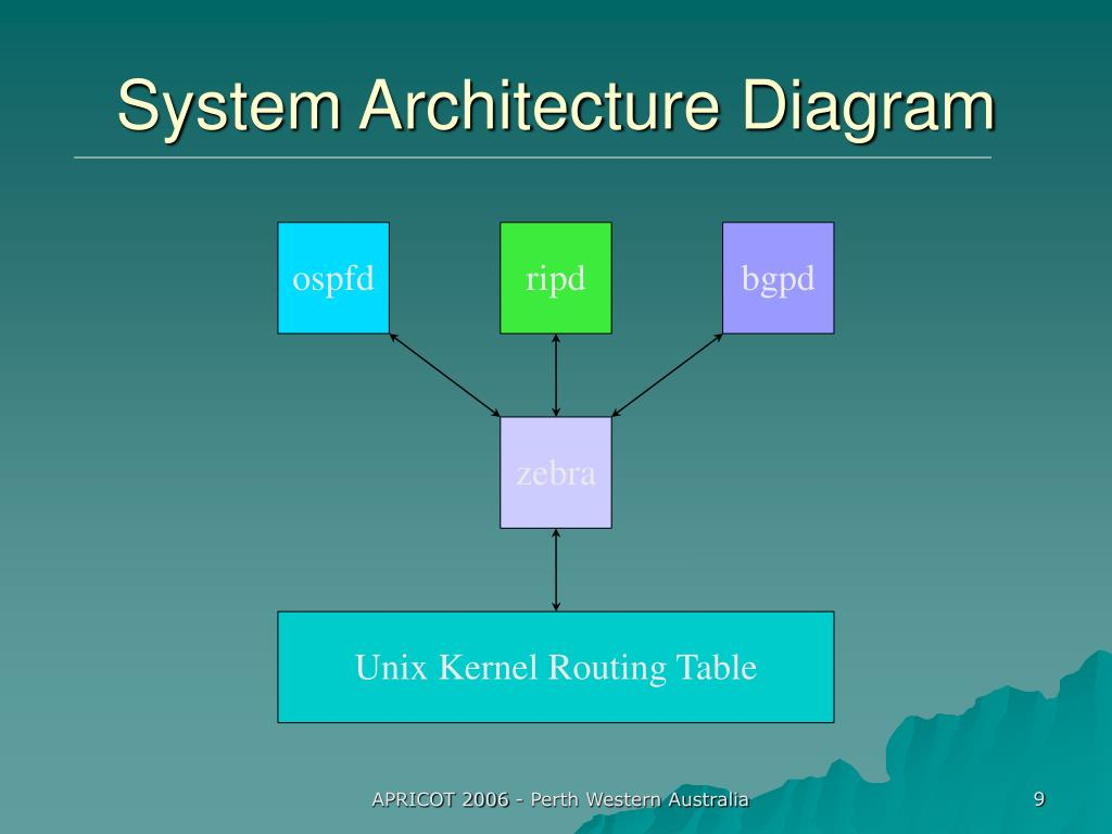System Architecture Diagram