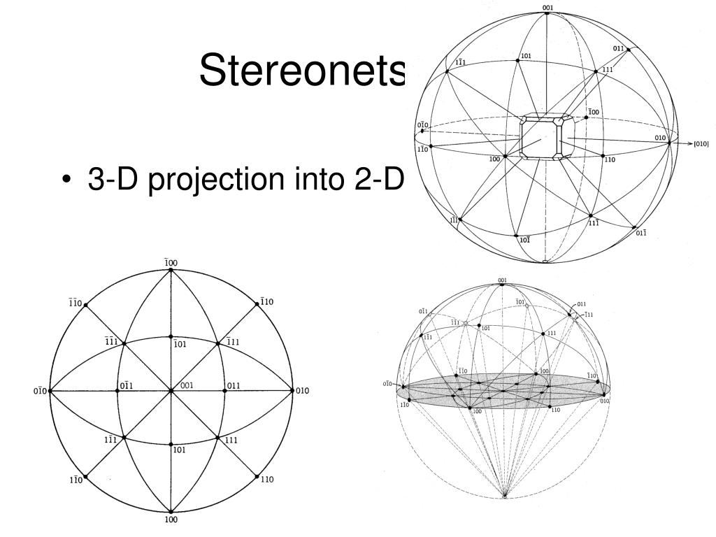 Stereonets