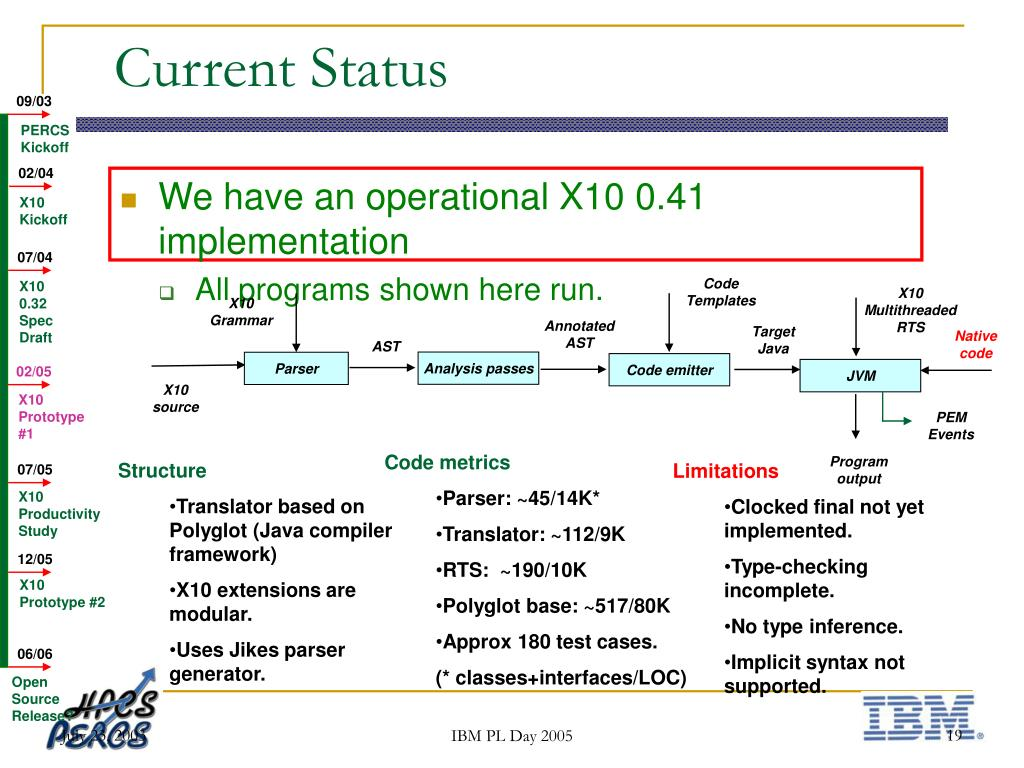 We have an operational X10 0.41 implementation