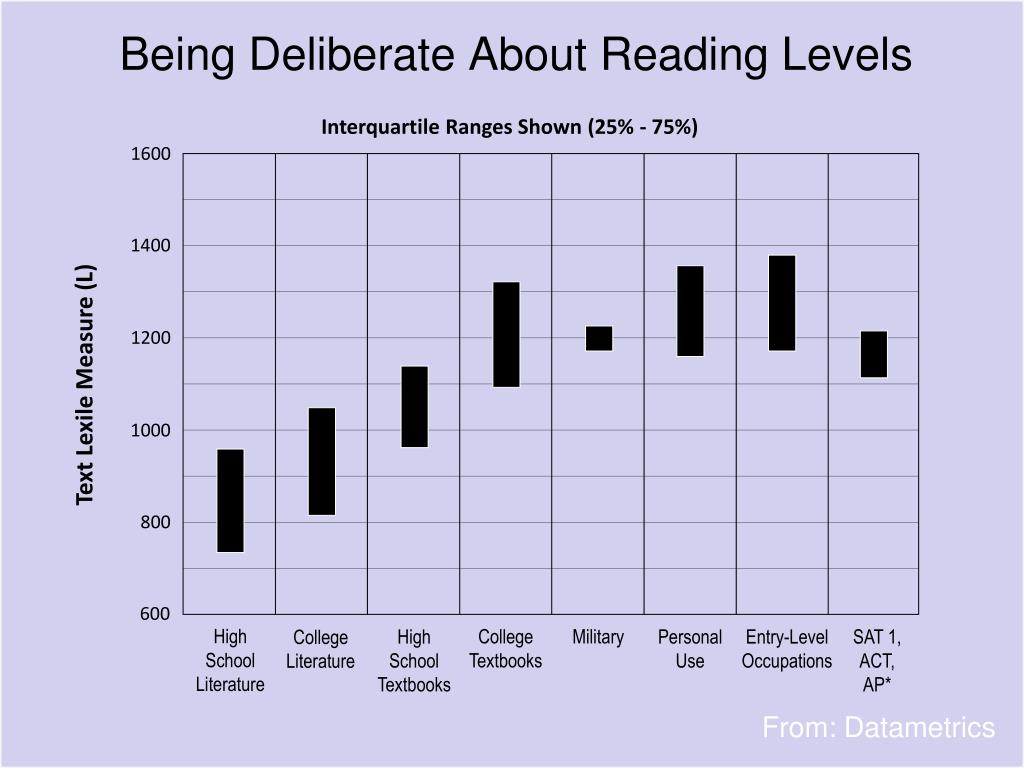 Being Deliberate About Reading Levels