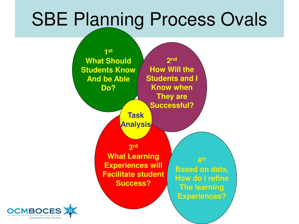 SBE Planning Process Ovals