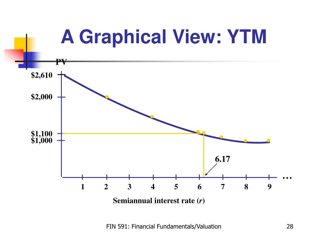 A Graphical View: YTM
