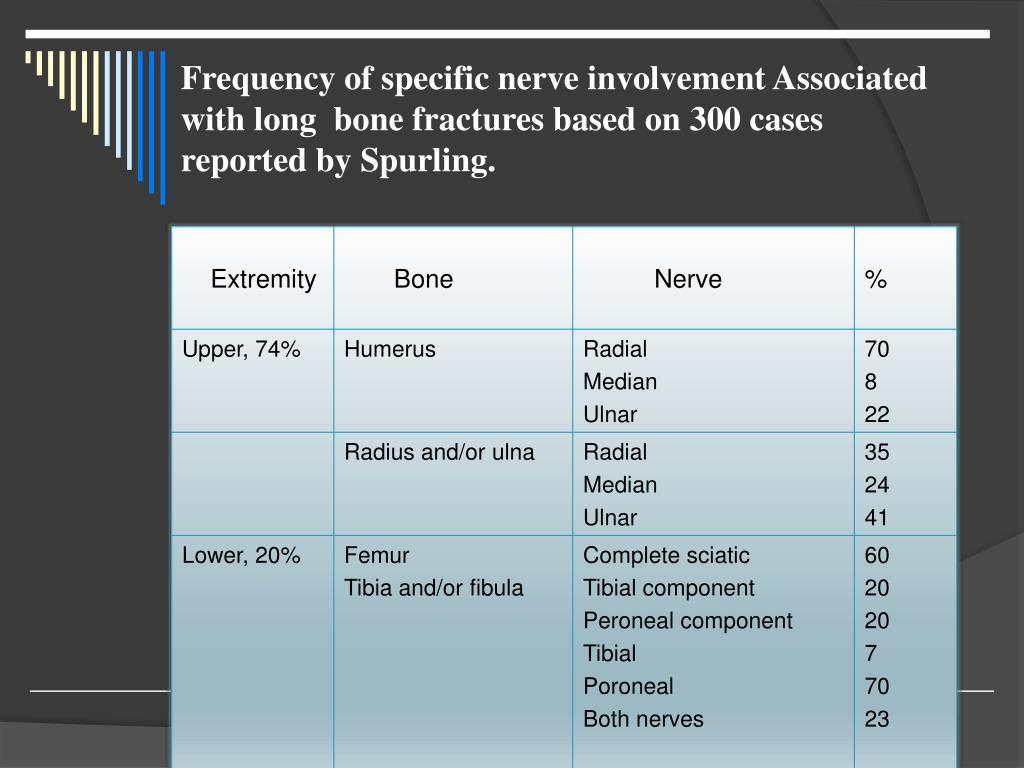 Frequency of specific nerve involvement Associated with long  bone fractures based on 300 cases reported by Spurling.