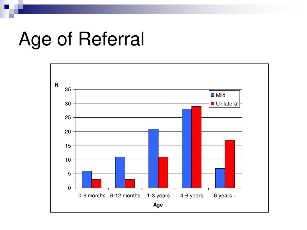 Age of Referral