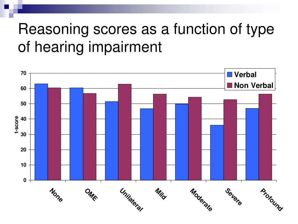Reasoning scores as a function of type of hearing impairment