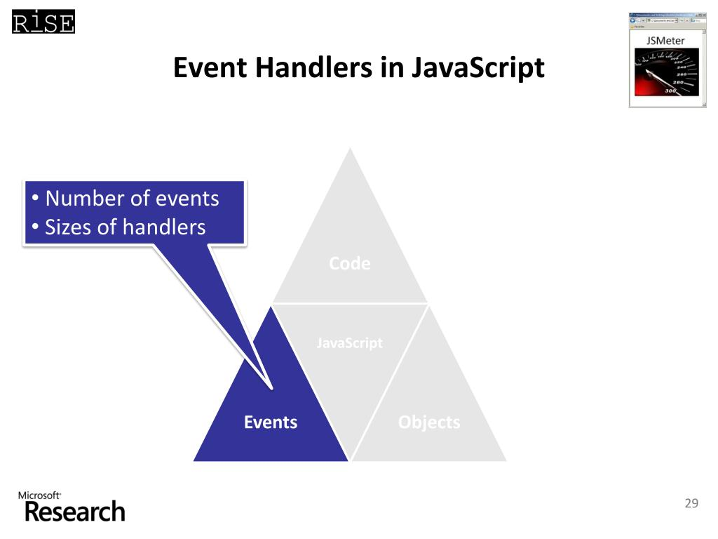 Event Handlers in JavaScript