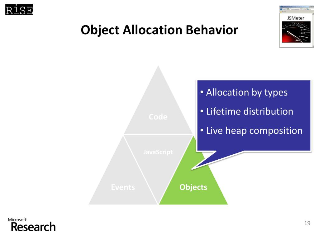 Object Allocation Behavior