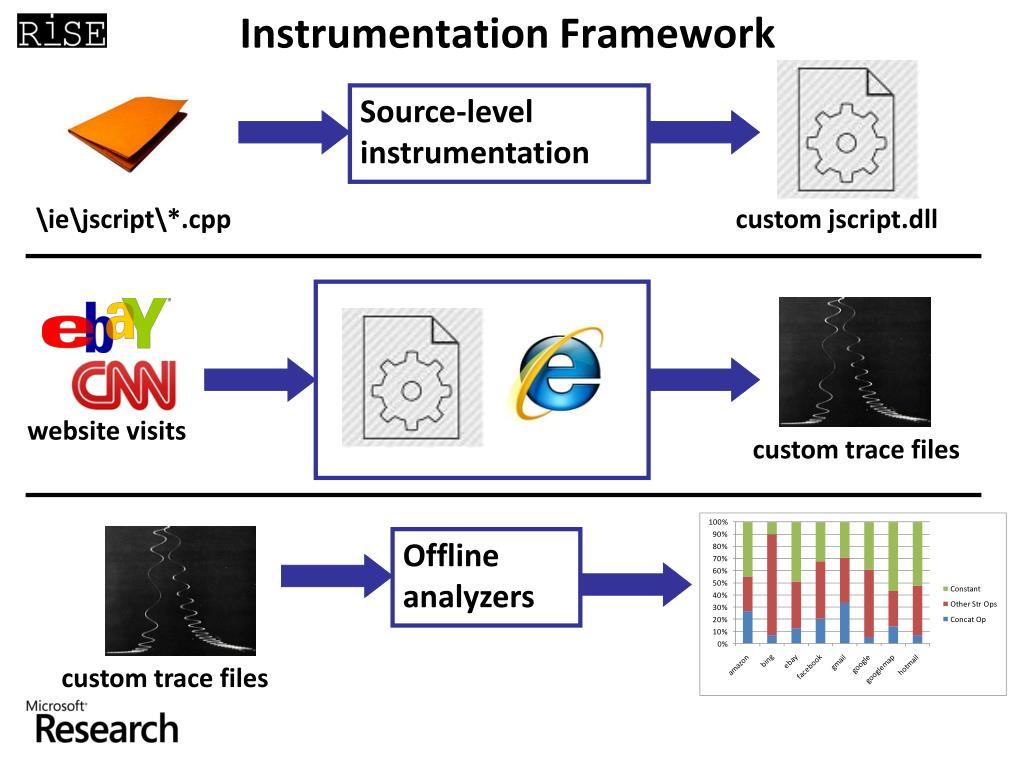 Instrumentation
