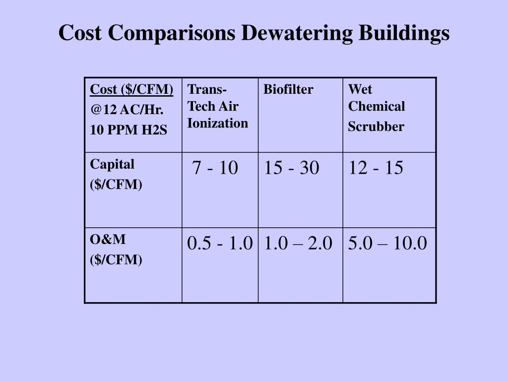 Cost Comparisons Dewatering Buildings