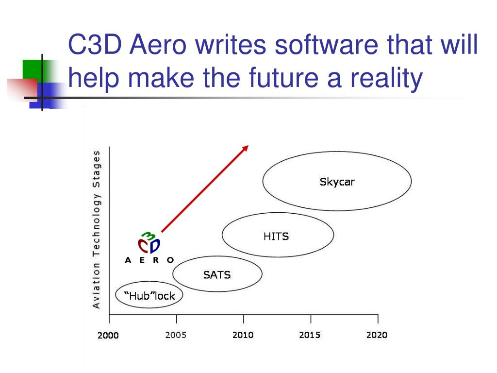 C3D Aero writes software that will help make the future a reality