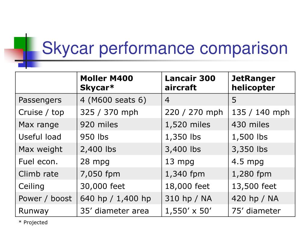 Skycar performance comparison