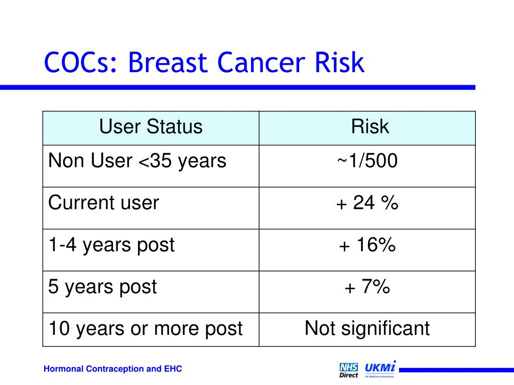 COCs: Breast Cancer Risk