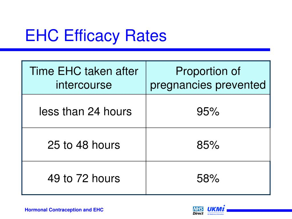 EHC Efficacy Rates