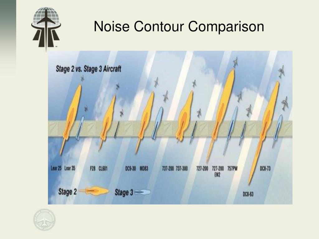 Noise Contour Comparison