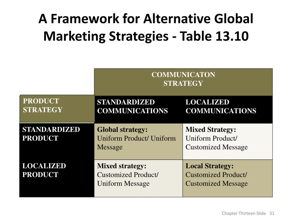 marketing and international consumers strategies Global marketing is  international marketing is the export, franchising, joint venture or full direct entry of an organization's product or services into another country  it can be as straightforward as using existing marketing strategies, mix and tools for export on the one side, to a complex relationship strategy including localization.