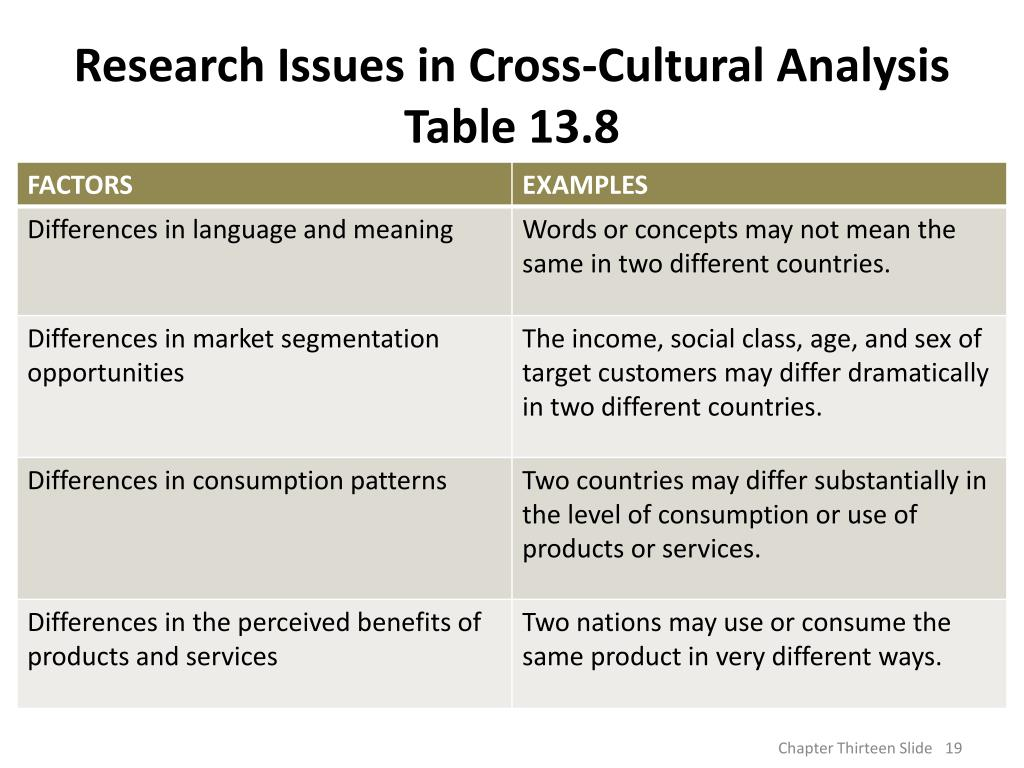 the cultural analysis ppt Analysis yielded four key themes concerning clients' and therapists' awareness of culture and culture and the therapeutic relationship: cultural groups and what makes a therapy culturally sensitive.