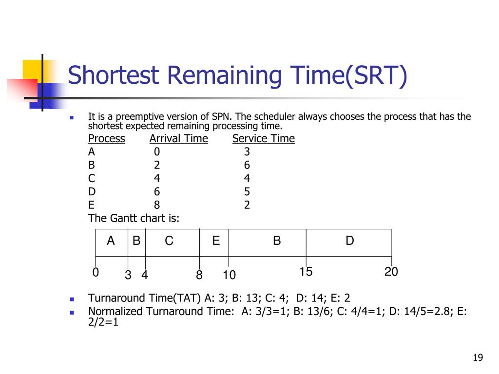 Shortest Remaining Time(SRT)