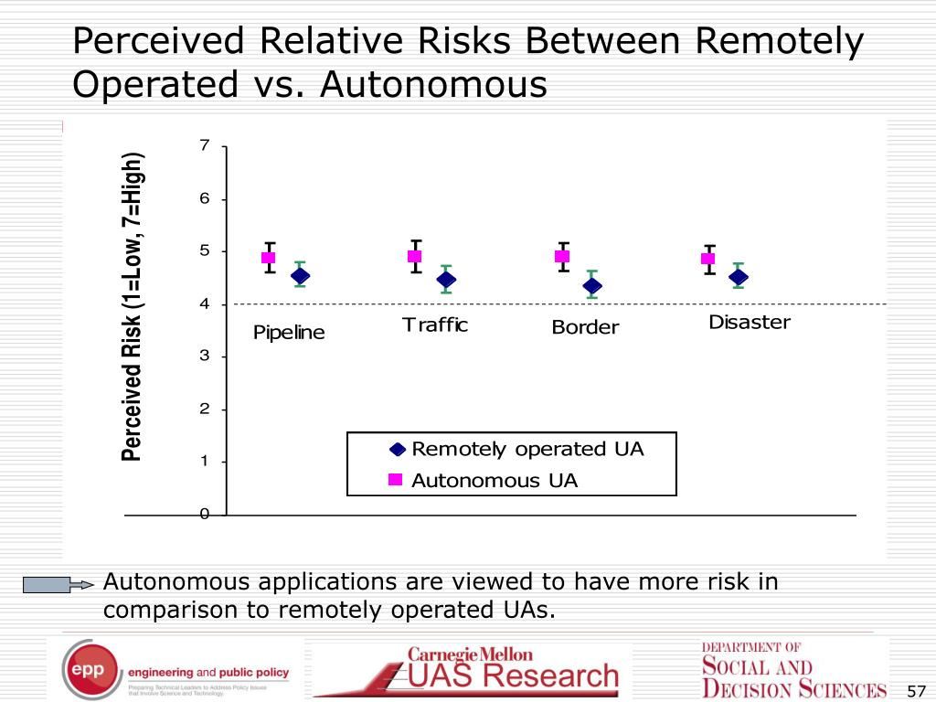 Perceived Relative Risks Between Remotely Operated vs. Autonomous