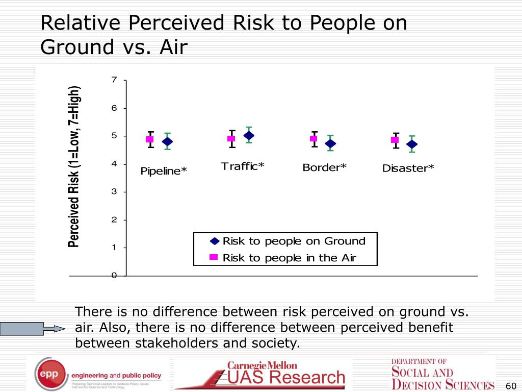 Relative Perceived Risk to People on Ground vs. Air