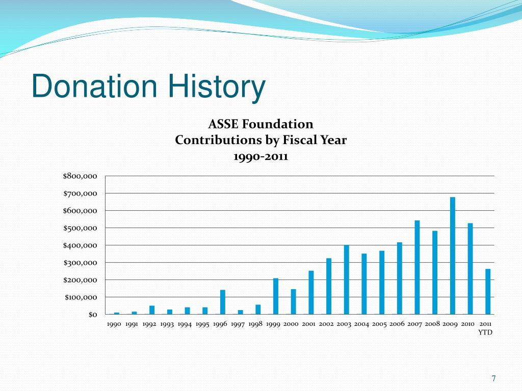 Donation History