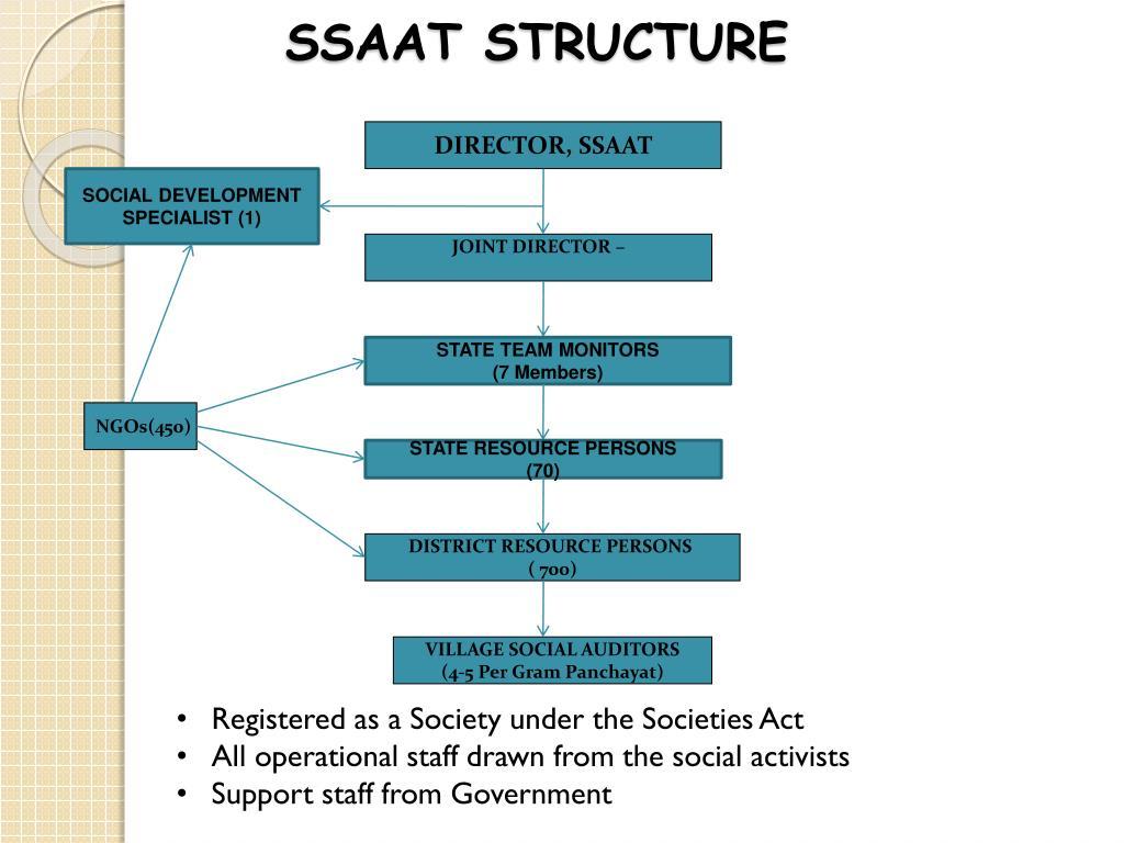 SSAAT STRUCTURE