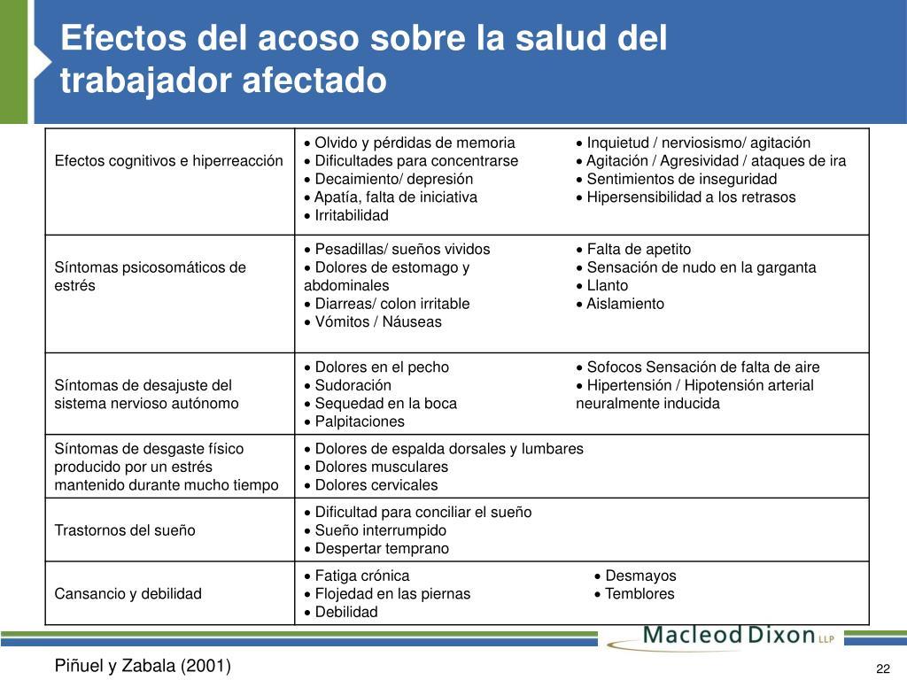 Efectos del acoso sobre la salud del trabajador afectado