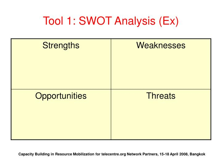 Tool 1: SWOT Analysis (Ex)