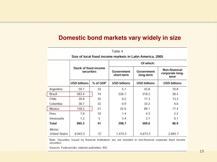 Domestic bond markets vary widely in size